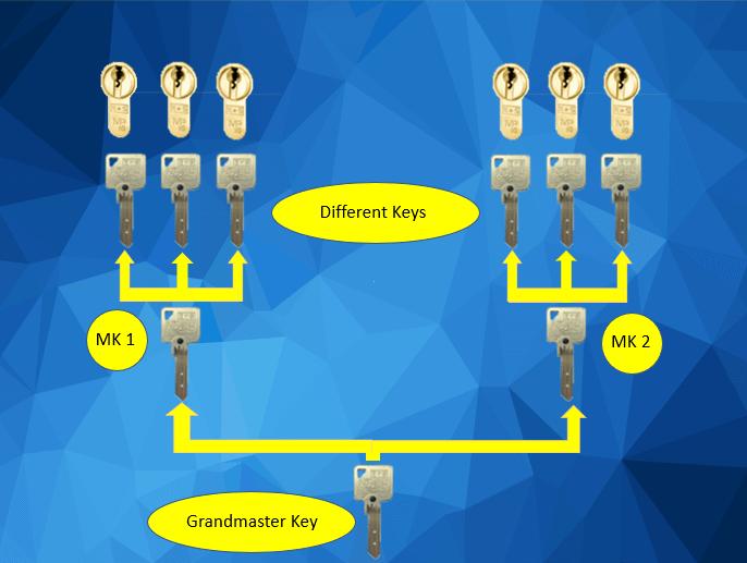Master Key Suites Near Me - GRAND MASTER SYSTEM DIAGRAM